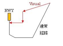 VisualAPP