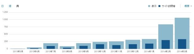 ブログ統計